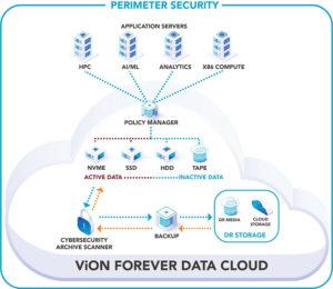 Forever Data Cloud Illustration